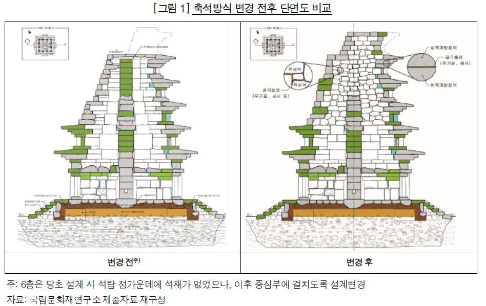 225억 들여 복원한 미륵사지 석탑2.jpg