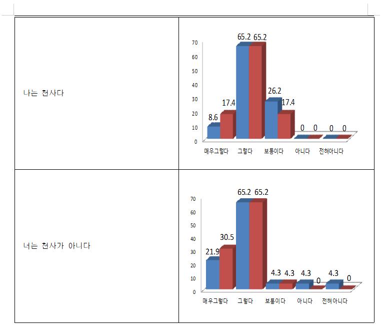엑셀 그래프(한글).png